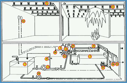 Projet d'installation d'incendie
